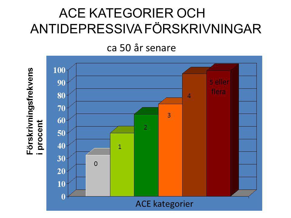 ACE KATEGORIER OCH ANTIDEPRESSIVA FÖRSKRIVNINGAR ACE Score ACE Score Förskrivningsfrekvens i procent) 0 1 2 3 4 5 eller flera ca 50 år senare ACE kate