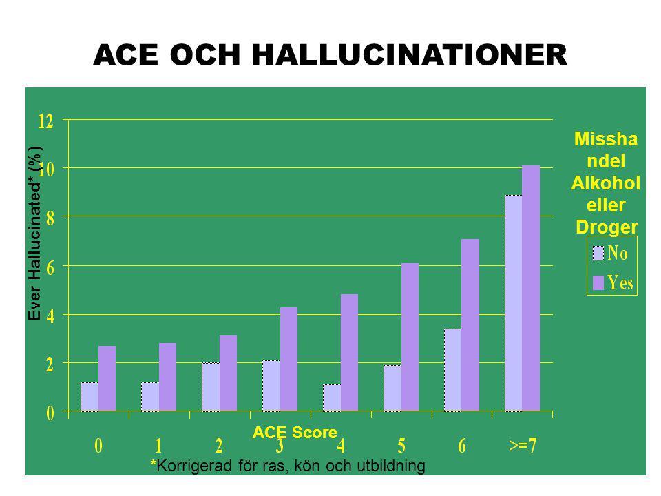 ACE Score Ever Hallucinated* (%) Missha ndel Alkohol eller Droger *Korrigerad för ras, kön och utbildning ACE OCH HALLUCINATIONER
