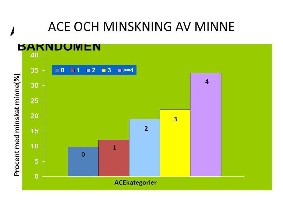 ACE KATEGORIER OCH MINSKAT MINNE AV BARNDOMEN Procent med minskat minne(%) 0 1 2 3 4 ACEkategorier ACE OCH MINSKNING AV MINNE