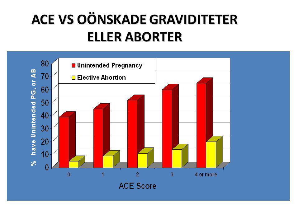 ACE VS OÖNSKADE GRAVIDITETER ELLER ABORTER