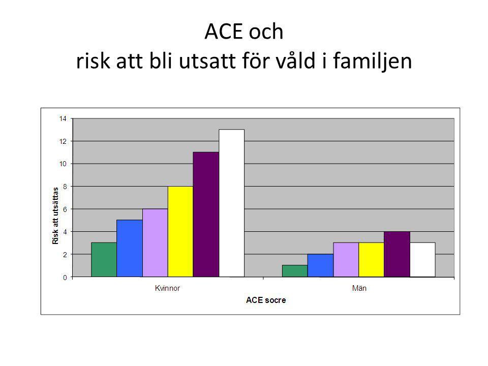 ACE och risk att bli utsatt för våld i familjen