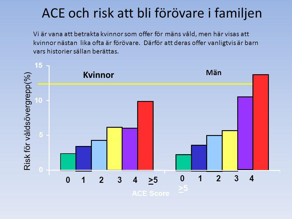 ACE och risk att bli förövare i familjen Vi är vana att betrakta kvinnor som offer för mäns våld, men här visas att kvinnor nästan lika ofta är föröva
