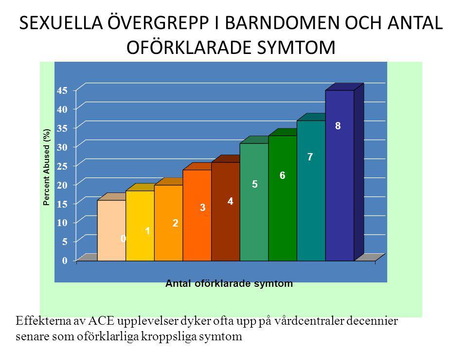 SEXUELLA ÖVERGREPP I BARNDOMEN OCH ANTAL OFÖRKLARADE SYMTOM 0 1 2 3 4 5 6 7 8 Effekterna av ACE upplevelser dyker ofta upp på vårdcentraler decennier
