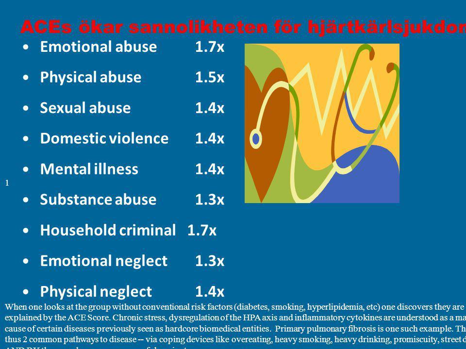 ACEs ökar sannolikheten för hjärtkärlsjukdom Emotional abuse1.7x Physical abuse1.5x Sexual abuse1.4x Domestic violence1.4x Mental illness1.4x Substanc