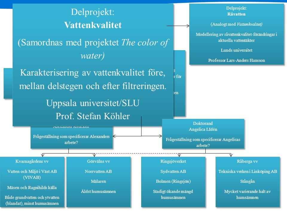 GenoMembran Delprojekt: Vattenkvalitet (Samordnas med projektet The color of water) Karakterisering av vattenkvalitet före, mellan delstegen och efter filtreringen.