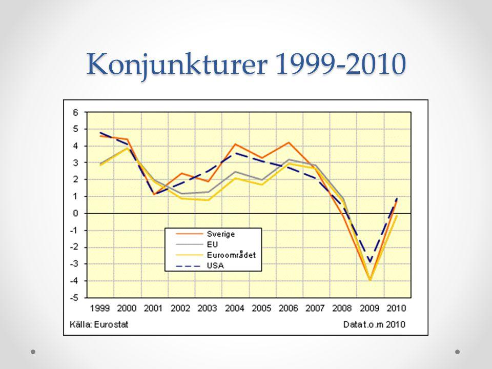 Konjunkturer 1999-2010