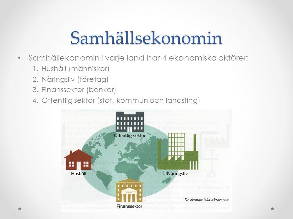 Samhällsekonomin Samhällekonomin i varje land har 4 ekonomiska aktörer: 1.Hushåll (människor) 2.Näringsliv (företag) 3.Finanssektor (banker) 4.Offentlig sektor (stat, kommun och landsting)