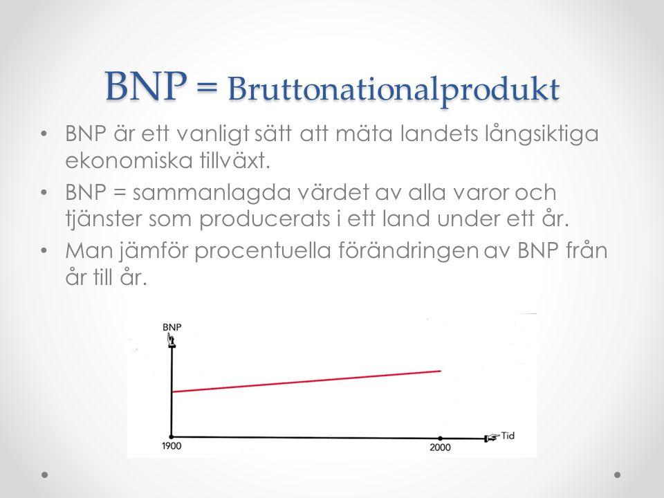 BNP = Bruttonationalprodukt BNP är ett vanligt sätt att mäta landets långsiktiga ekonomiska tillväxt. BNP = sammanlagda värdet av alla varor och tjäns