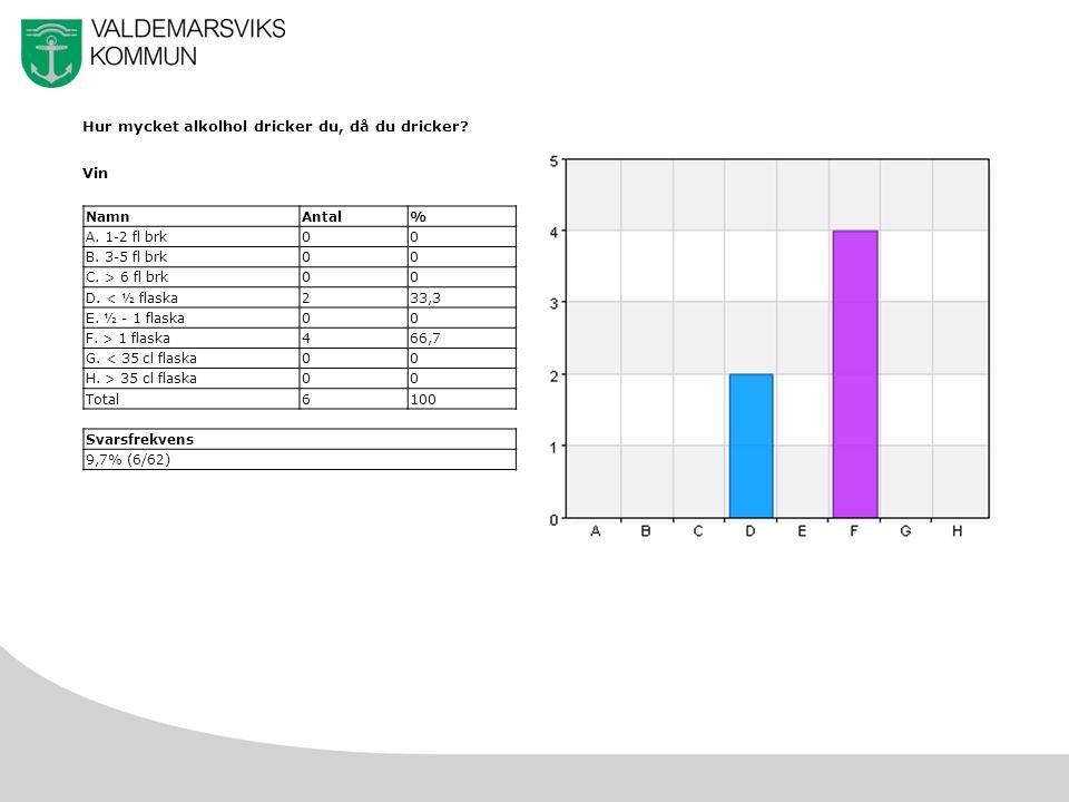 16 Hur mycket alkolhol dricker du, då du dricker. Vin NamnAntal% A.