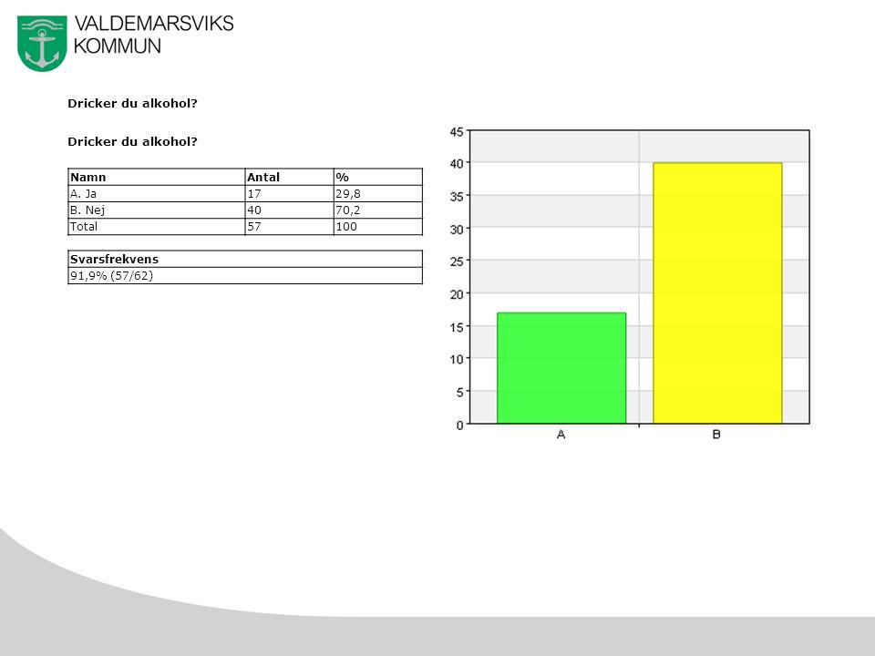 8 Dricker du alkohol? NamnAntal% A. Ja1729,8 B. Nej4070,2 Total57100 Svarsfrekvens 91,9% (57/62)