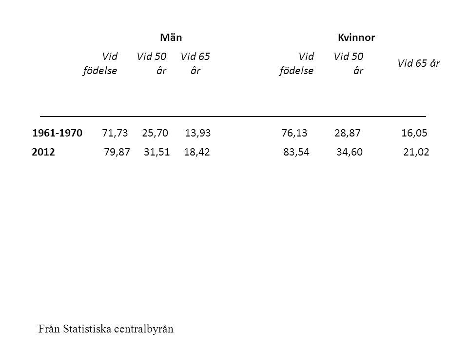 MänKvinnor Vid födelse Vid 50 år Vid 65 år Vid födelse Vid 50 år Vid 65 år 1961-1970 71,73 25,70 13,93 76,13 28,87 16,05 2012 79,87 31,51 18,42 83,54