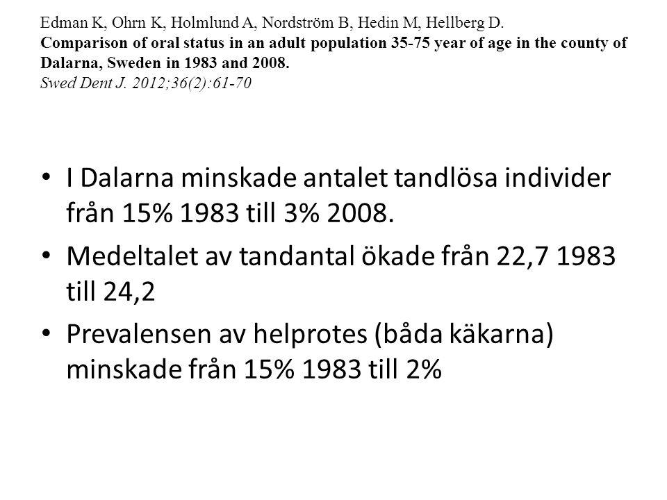I Dalarna minskade antalet tandlösa individer från 15% 1983 till 3% 2008. Medeltalet av tandantal ökade från 22,7 1983 till 24,2 Prevalensen av helpro