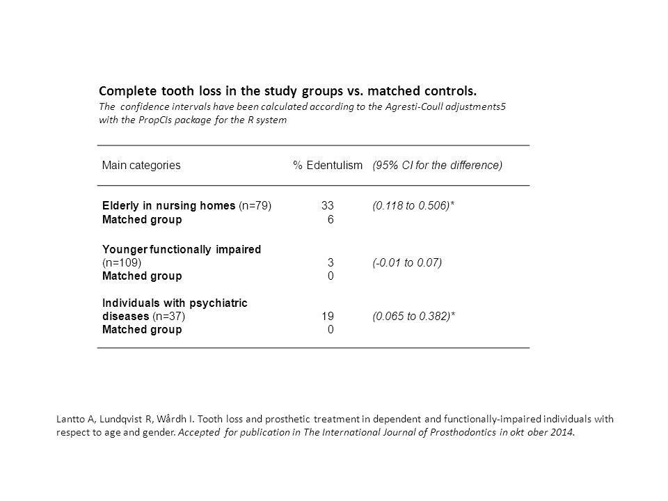 Anamnes Psykiskt sjuk Psykofarmaka Bor ensam, men får hjälp av lokala stödteamet Länge sedan senaste tandläkarbesök