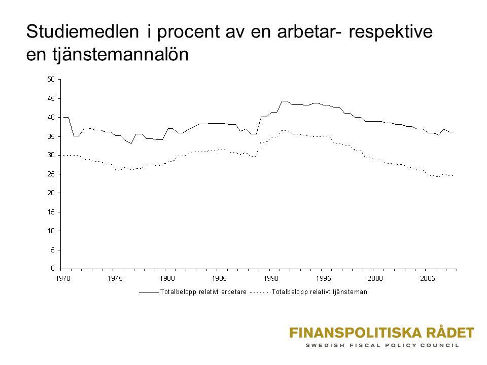 Studiemedlen i procent av en arbetar- respektive en tjänstemannalön