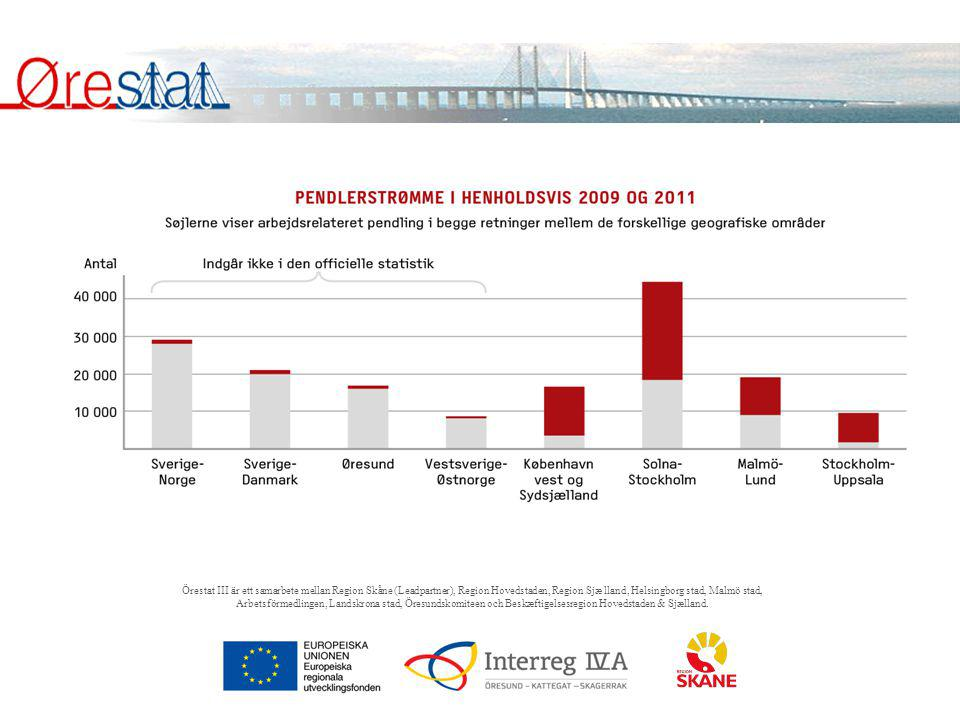 Örestat III är ett samarbete mellan Region Skåne (Leadpartner), Region Hovedstaden, Region Sjæ lland, Helsingborg stad, Malmö stad, Arbetsförmedlingen, Landskrona stad, Öresundskomiteen och Beskæftigelsesregion Hovedstaden & Sjælland.