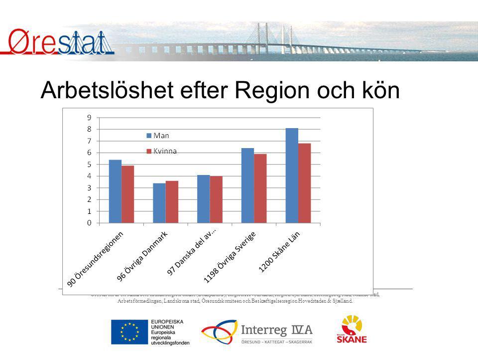Arbetslöshet efter Region och kön
