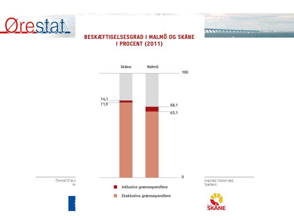 Mörkertal År 2011 var sysselsättningsgraden (20-64 år) i den officiella registerbaserade statistiken 71,9 procent i Skåne och 63,1 procent i Malmö kommun.