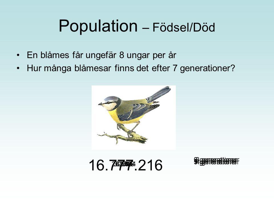 Population – Födsel/Död En blåmes får ungefär 8 ungar per år Hur många blåmesar finns det efter 7 generationer? 18645124.09632.768262.144 16.777.216 1