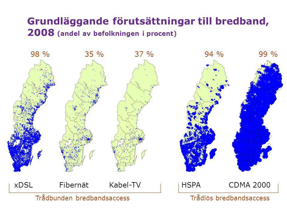 2009-03-17 Grundläggande förutsättningar till bredband, 2008 (andel av befolkningen i procent) Trådlös bredbandsaccessTrådbunden bredbandsaccess 37 %94 %99 %98 %35 % xDSLFibernätKabel-TVHSPACDMA 2000