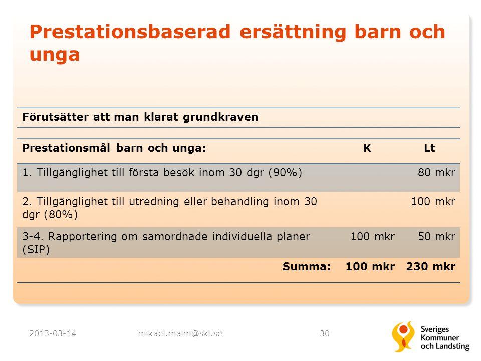 Prestationsbaserad ersättning barn och unga 2013-03-14mikael.malm@skl.se30 Prestationsmål barn och unga:KLt 1. Tillgänglighet till första besök inom 3