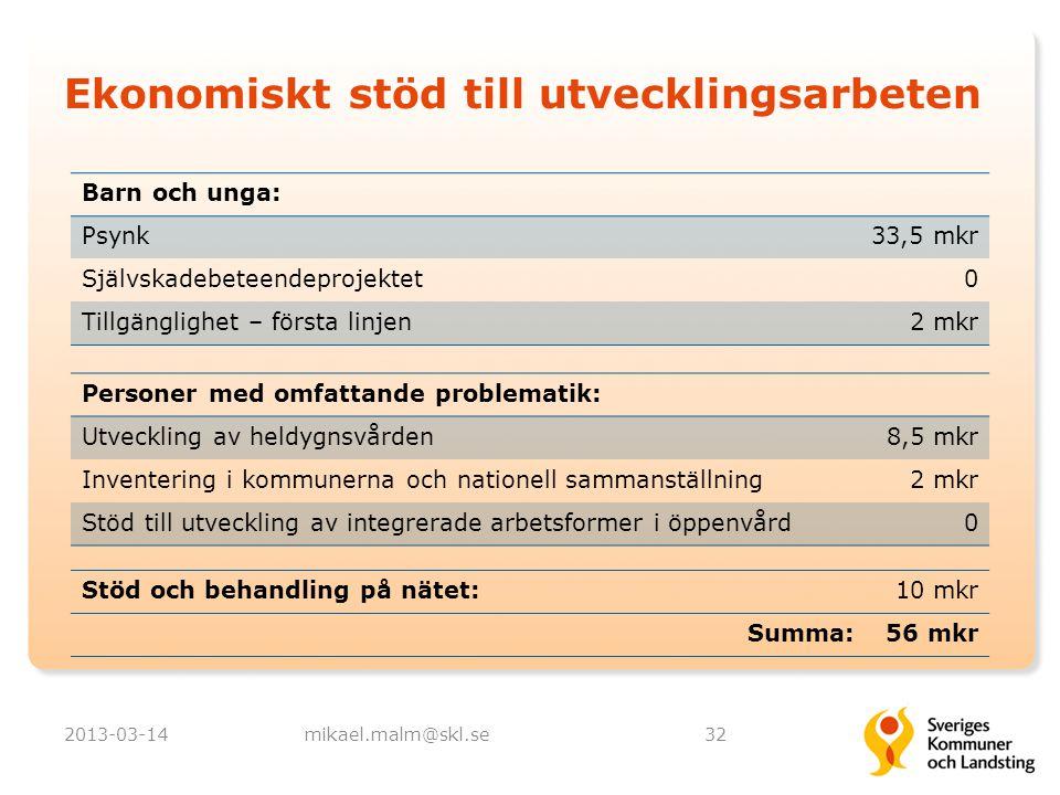 Ekonomiskt stöd till utvecklingsarbeten 2013-03-14mikael.malm@skl.se32 Barn och unga: Psynk33,5 mkr Självskadebeteendeprojektet0 Tillgänglighet – förs