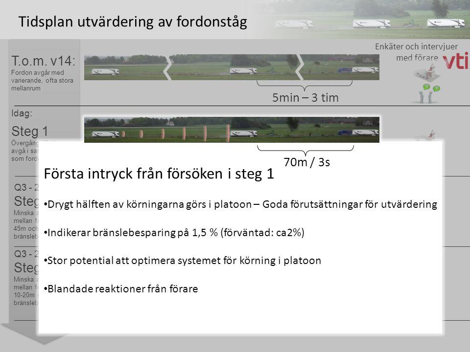 Tidsplan utvärdering av fordonståg T.o.m.