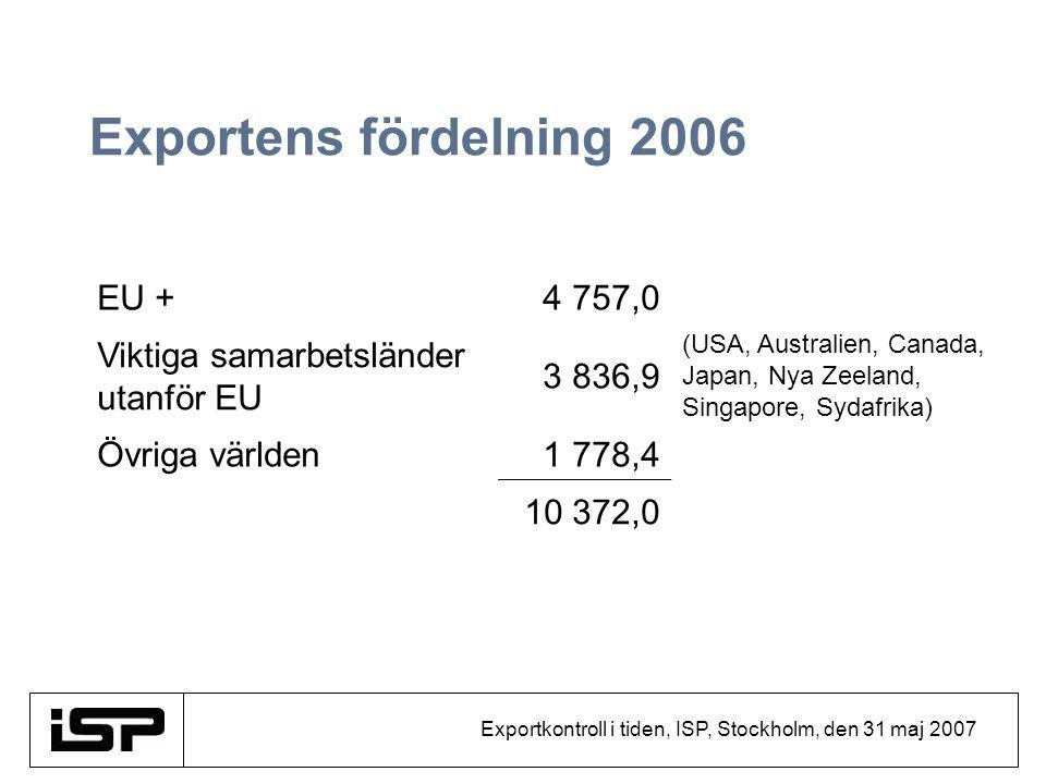 Exportkontroll i tiden, ISP, Stockholm, den 31 maj 2007 Exportens fördelning 2006 EU +4 757,0 Viktiga samarbetsländer utanför EU 3 836,9 (USA, Austral