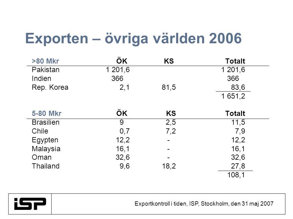 Exportkontroll i tiden, ISP, Stockholm, den 31 maj 2007 Exporten – övriga världen 2006 >80 Mkr ÖK KS Totalt Pakistan1 201,61 201,6 Indien366366 Rep. K