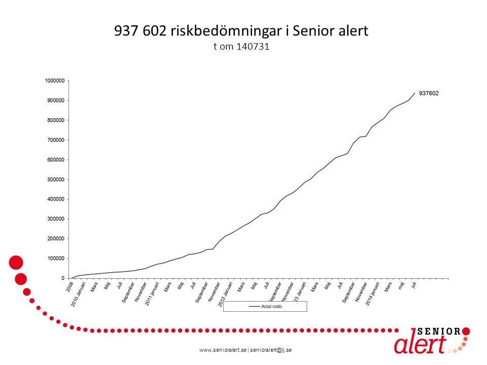 www.senioralert.se | senioralert@lj.se 937 602 riskbedömningar i Senior alert t om 140731