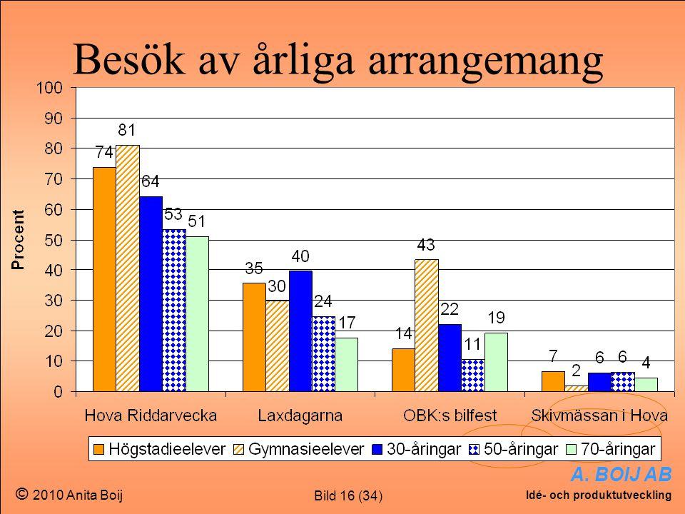 Bild 16 (34) A. BOIJ AB Idé- och produktutveckling © 2010 Anita Boij Besök av årliga arrangemang