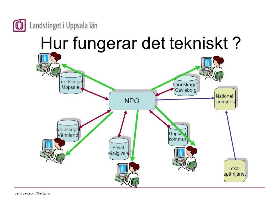 Jens Larsson, Chefsjurist Hur fungerar det tekniskt ? NPÖ Landstinget Värmland Landstinget Värmland Privat vårdgivare Privat vårdgivare Uppsala kommun