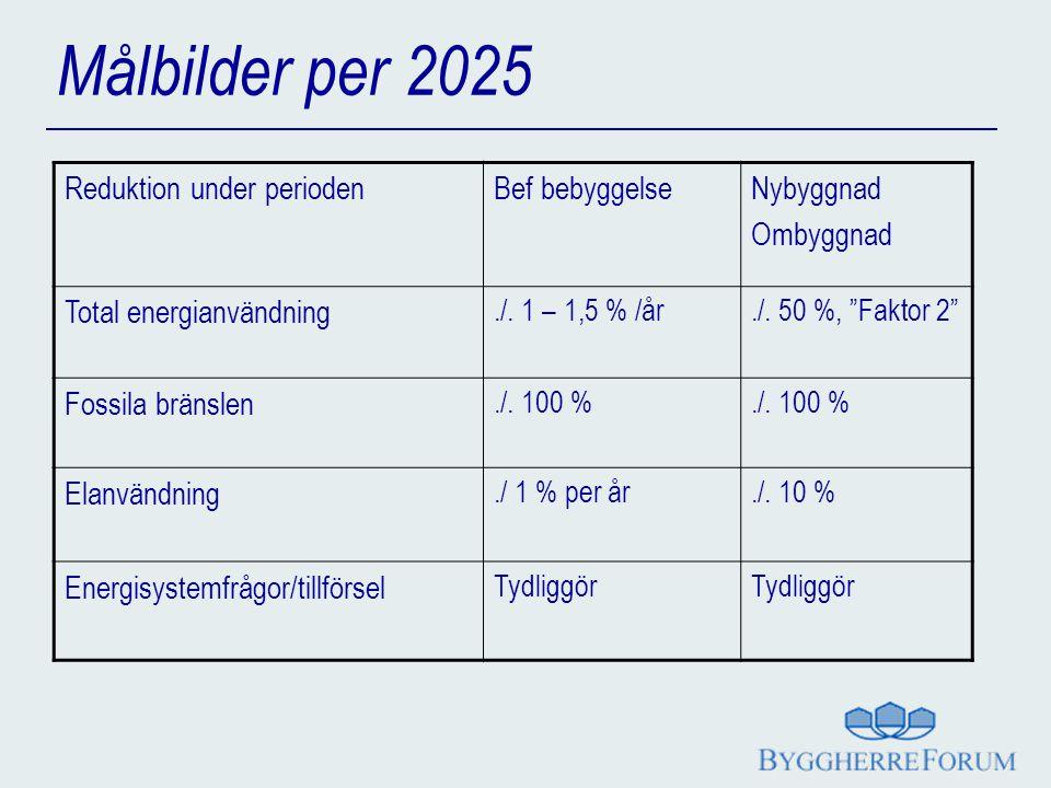 Målbilder per 2025 Reduktion under periodenBef bebyggelseNybyggnad Ombyggnad Total energianvändning./.