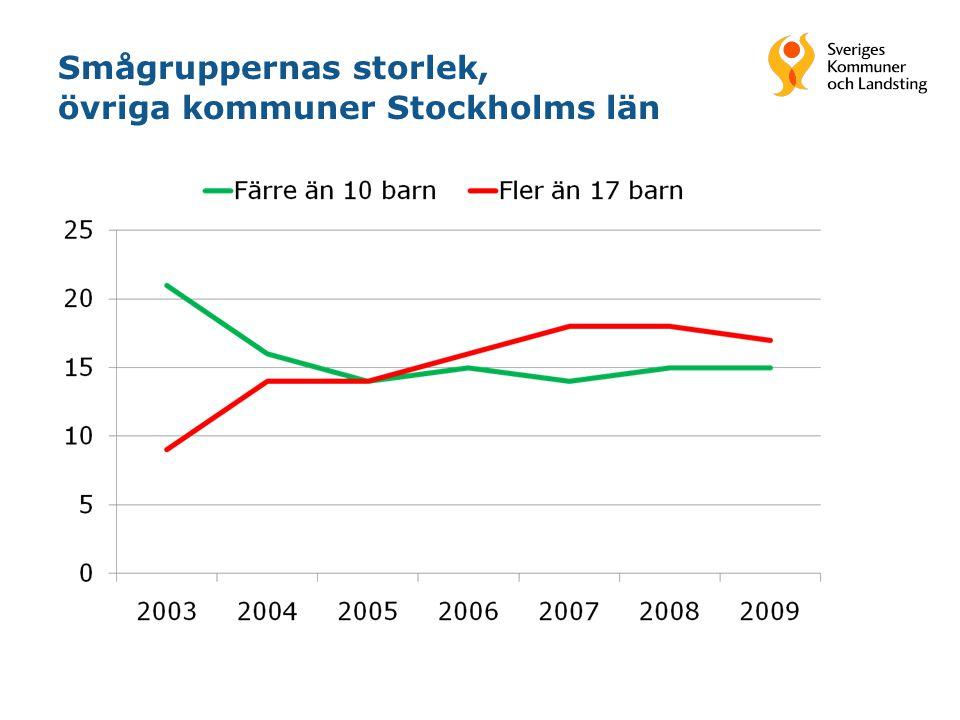 Smågruppernas storlek, övriga kommuner Stockholms län