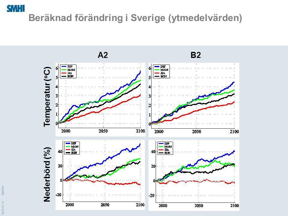 2014-12-15 Signatur Beräknad förändring i Sverige (ytmedelvärden) A2 B2 Nederbörd (%) Temperatur ( o C)