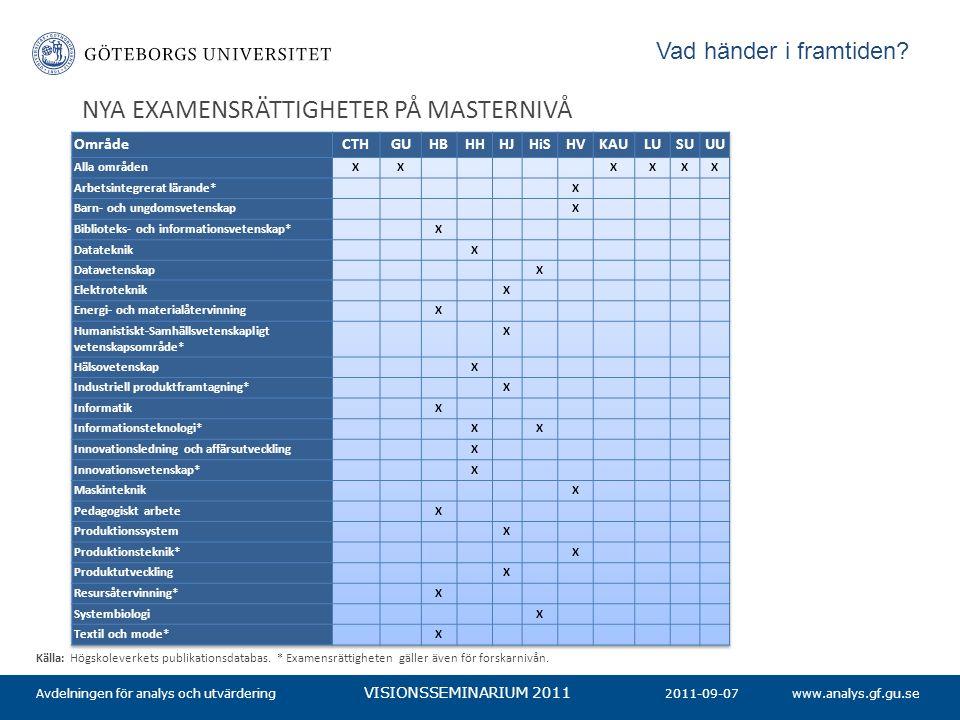 www.analys.gf.gu.se VISIONSSEMINARIUM 2011 NYA EXAMENSRÄTTIGHETER PÅ MASTERNIVÅ 2011-09-07Avdelningen för analys och utvärdering Källa: Högskoleverkets publikationsdatabas.
