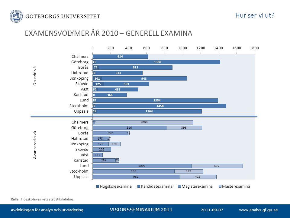 www.analys.gf.gu.se VISIONSSEMINARIUM 2011 EXAMENSVOLYMER ÅR 2010 – GENERELL EXAMINA 2011-09-07Avdelningen för analys och utvärdering Källa: Högskolev