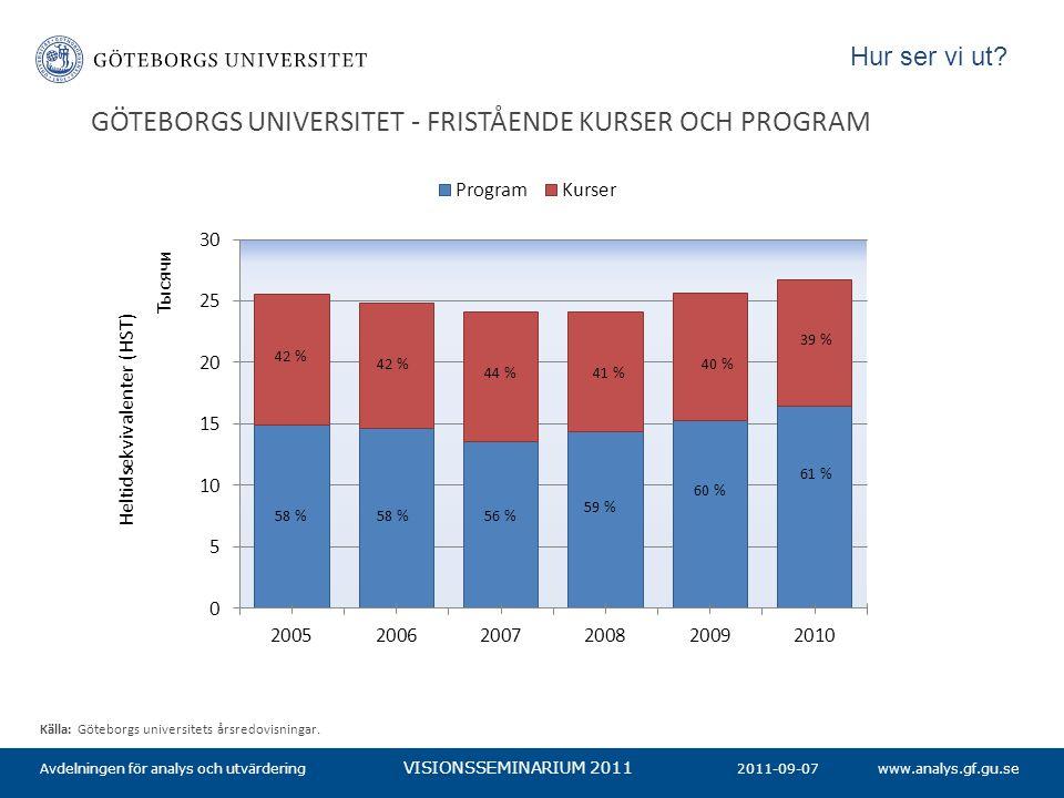 www.analys.gf.gu.se VISIONSSEMINARIUM 2011 GÖTEBORGS UNIVERSITET - FRISTÅENDE KURSER OCH PROGRAM 2011-09-07Avdelningen för analys och utvärdering Käll