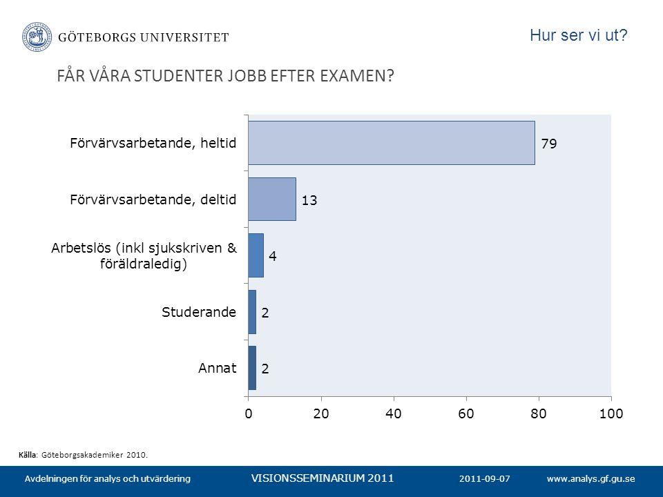 www.analys.gf.gu.se VISIONSSEMINARIUM 2011 FÅR VÅRA STUDENTER JOBB EFTER EXAMEN? 2011-09-07Avdelningen för analys och utvärdering Källa: Göteborgsakad