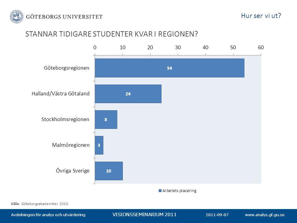 www.analys.gf.gu.se VISIONSSEMINARIUM 2011 2011-09-07Avdelningen för analys och utvärdering Källa: Göteborgsakademiker 2010. Hur ser vi ut? STANNAR TI