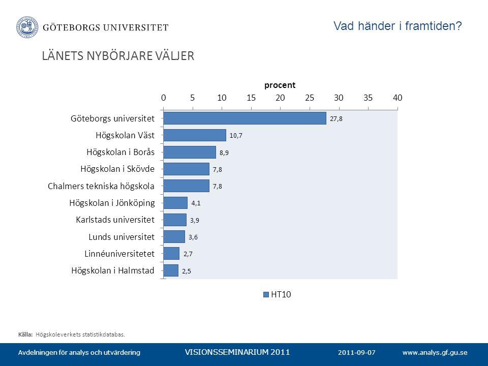 www.analys.gf.gu.se VISIONSSEMINARIUM 2011 LÄNETS NYBÖRJARE VÄLJER 2011-09-07Avdelningen för analys och utvärdering Källa: Högskoleverkets statistikda