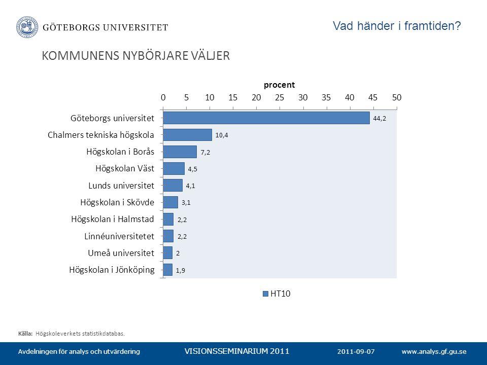 www.analys.gf.gu.se VISIONSSEMINARIUM 2011 KOMMUNENS NYBÖRJARE VÄLJER 2011-09-07Avdelningen för analys och utvärdering Källa: Högskoleverkets statisti