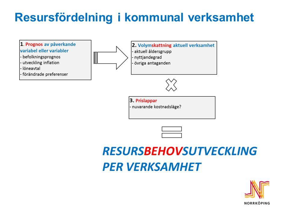 Fördelningsmodell kopplat till verksamhet 1.Lagstadgat – omfattar alla (grundskola) 2.