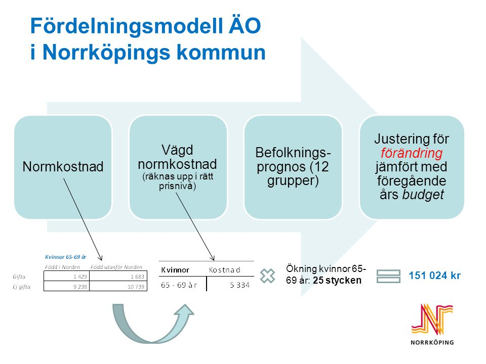 Fördelningsmodell ÄO i Norrköpings kommun Normkostnad Vägd normkostnad (räknas upp i rätt prisnivå) Befolknings- prognos (12 grupper) Justering för fö