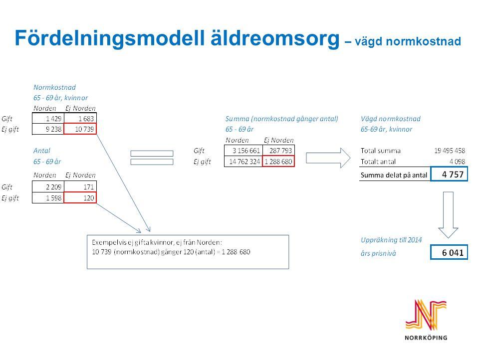 Fördelningsmodell äldreomsorg – vägd normkostnad