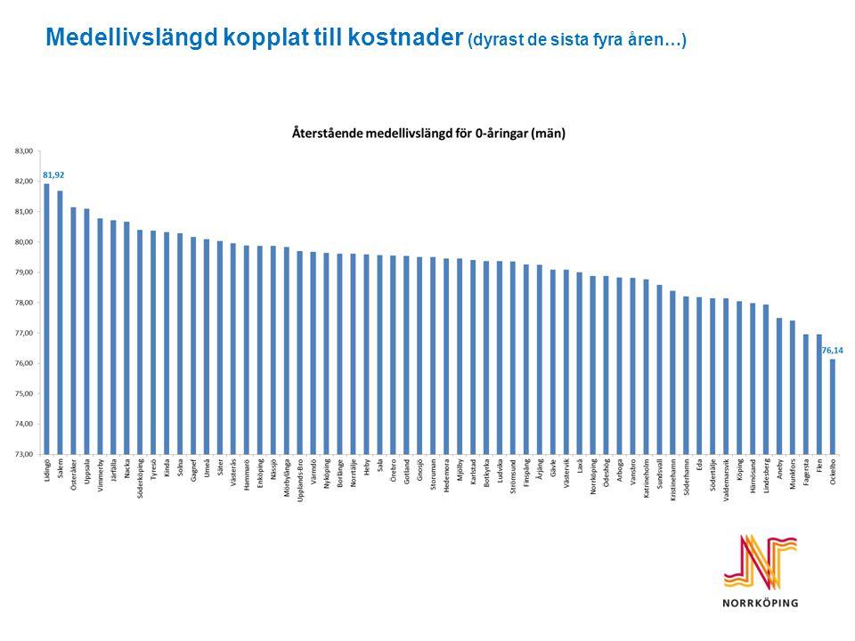 Medellivslängd kopplat till kostnader (dyrast de sista fyra åren…)