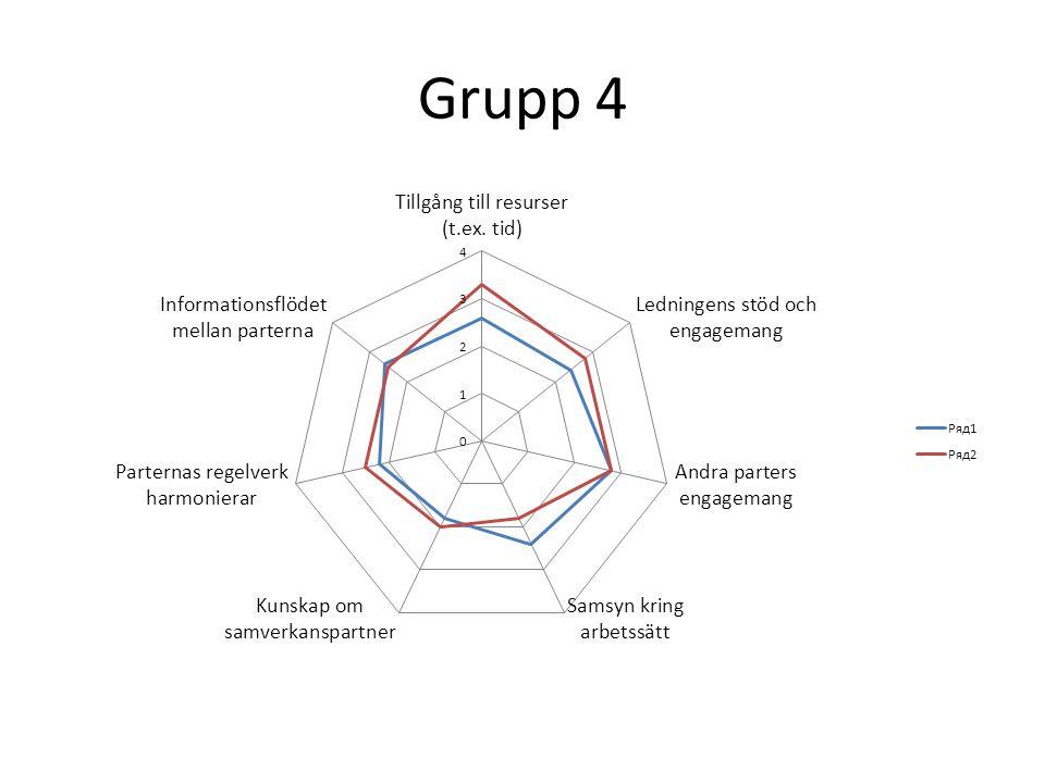 Grupp 4