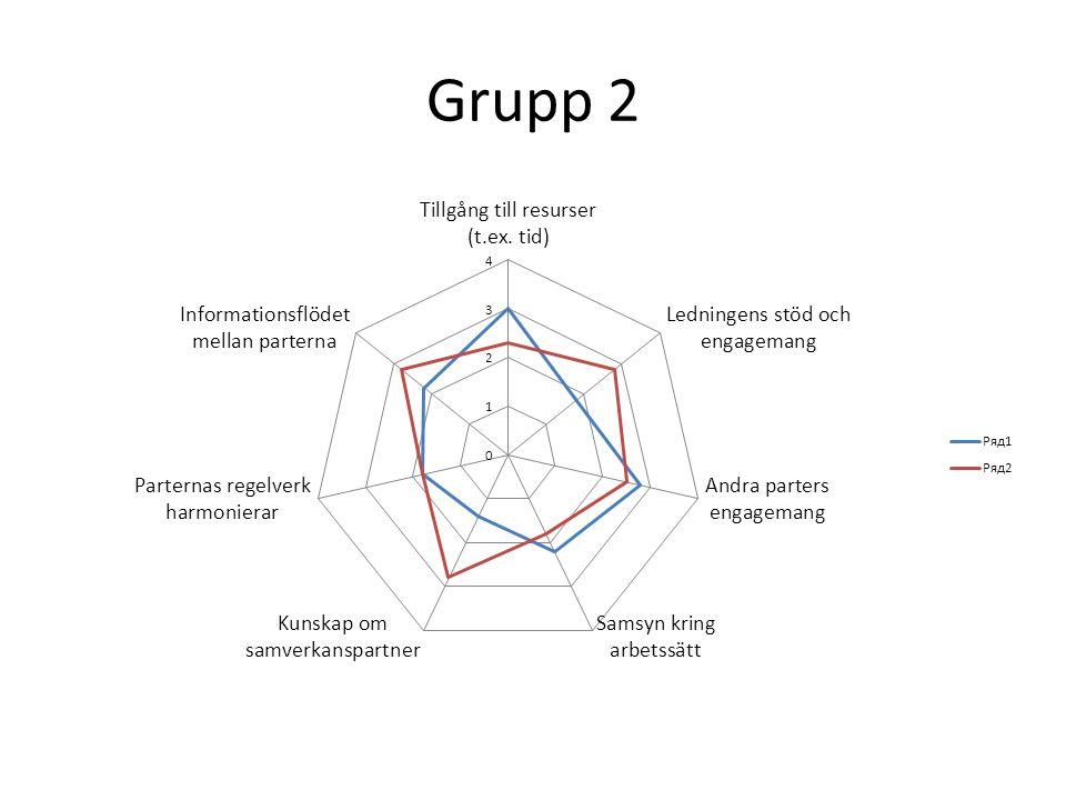 Grupp 2
