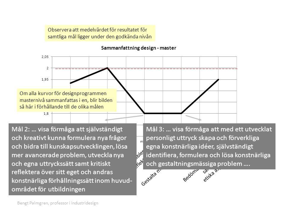 Bengt Palmgren, professor i industridesign Personlig reflektion: Det känns tråkigt att konstatera att resultaten för de två mål som jag tycker utgör kärnan i designarbete, mål 2 och 3 ligger lägst.