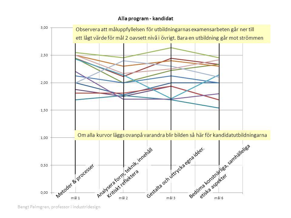 Bengt Palmgren, professor i industridesign Metoder & processer Analysera form, teknik, innehåll Kritiskt reflektera Gestalta och uttrycka egna idéer.
