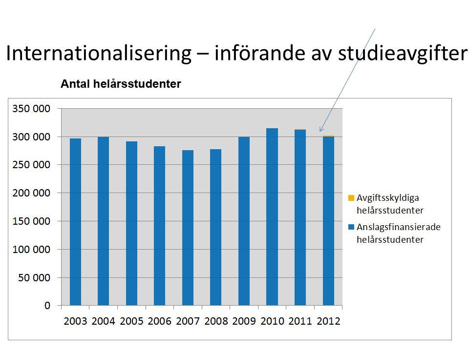 Internationalisering – införande av studieavgifter